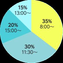 開催時間帯比較