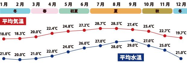 宮古島 平均水温 平均気温